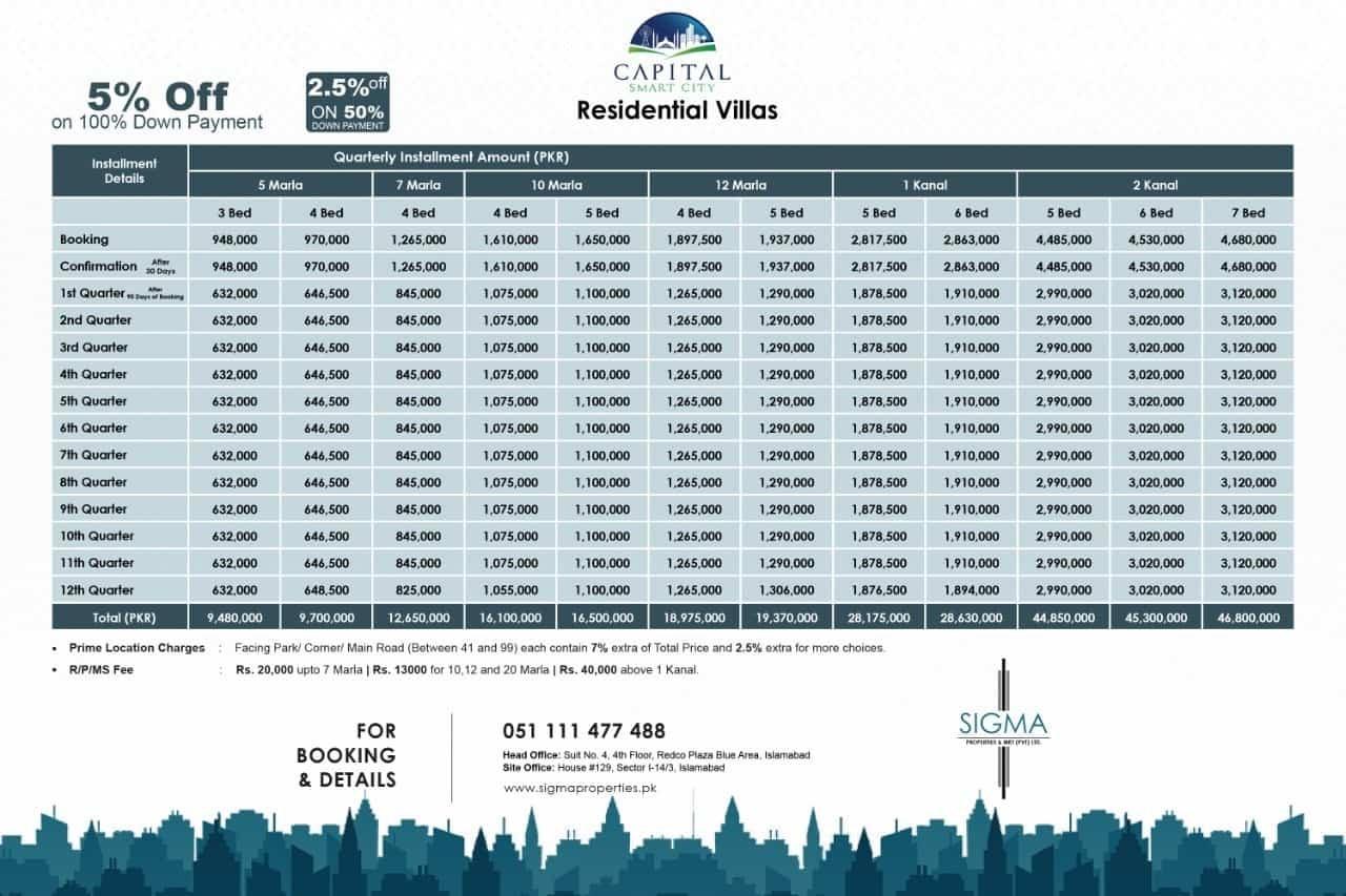 Harmony Park Block Residential Plots payment plan