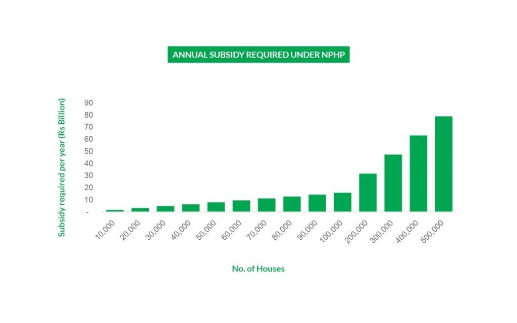 Annual Subsidy Required Under NPHP