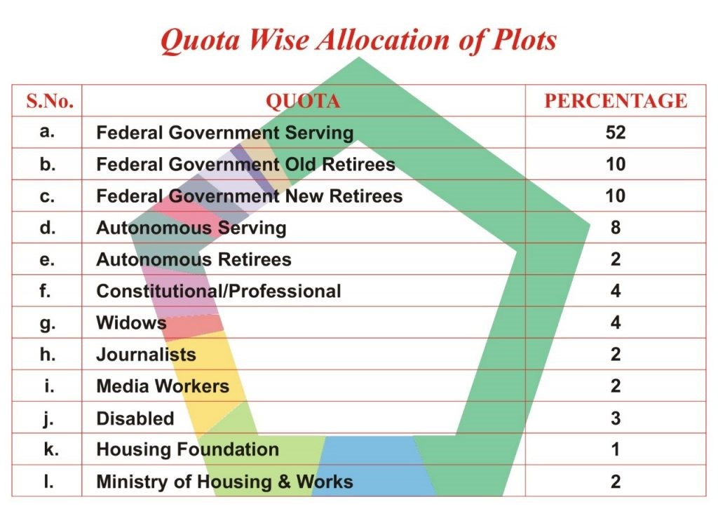 Life Style Residency allocation of apartments