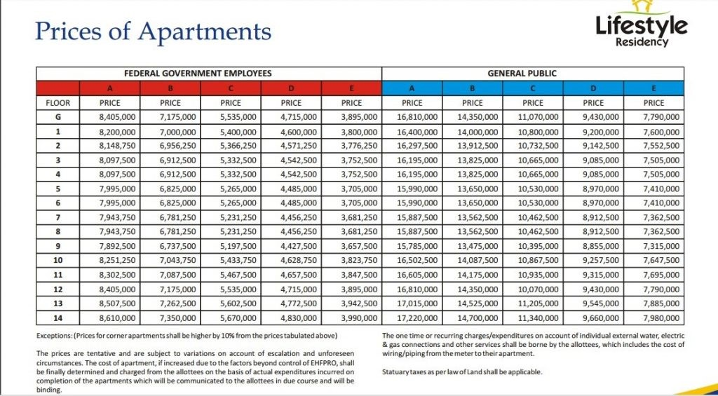 Lifestyle Residency Payment Plan