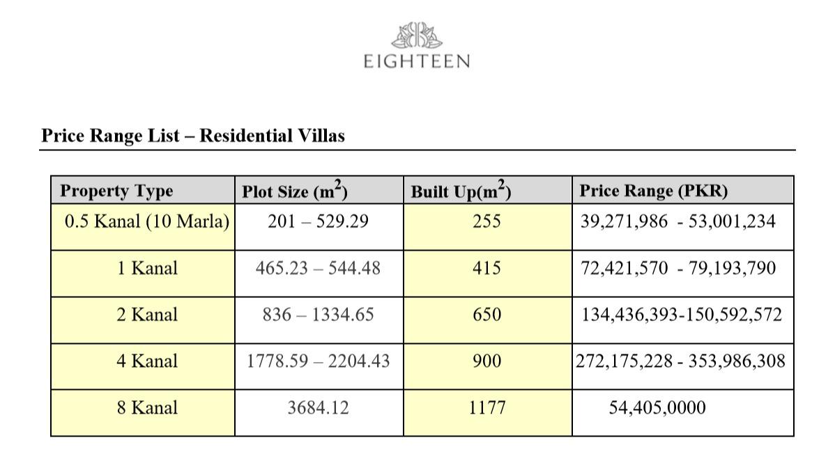 Eighteen Residential Villas Payment Plan