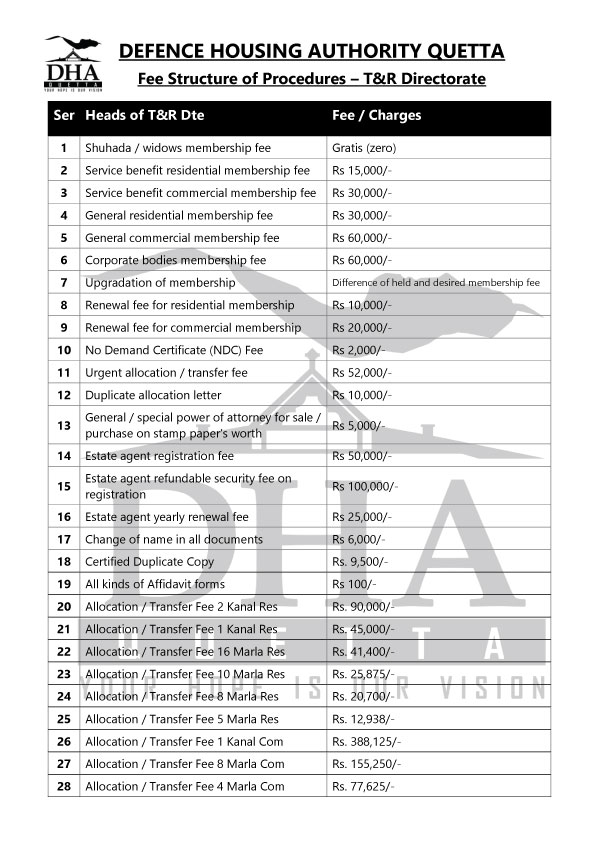 fee structure for procedures of DHA Quetta