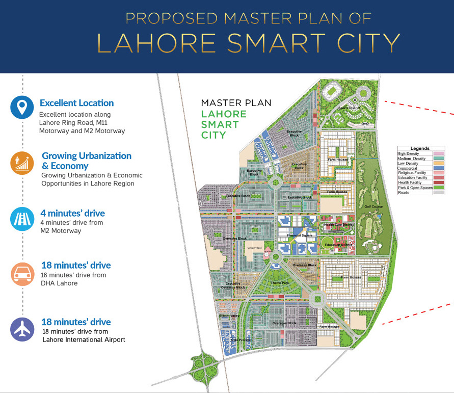 master plan of Lahore Smart City