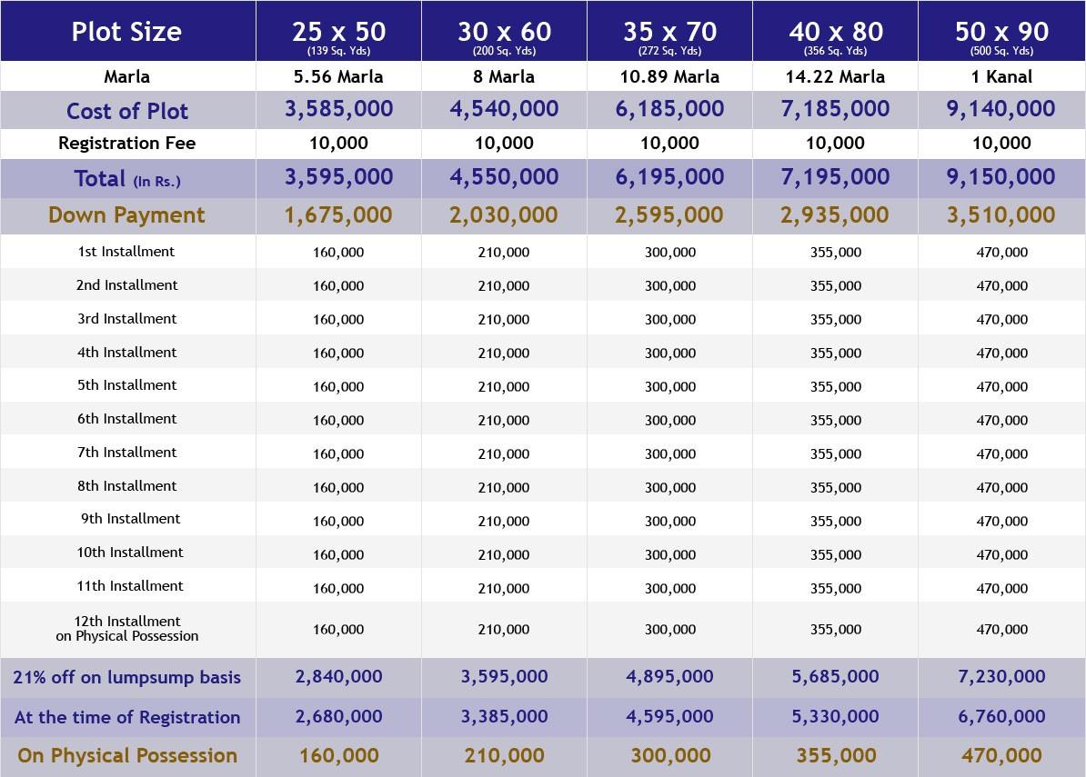 payment plan of Faisal Margalla City